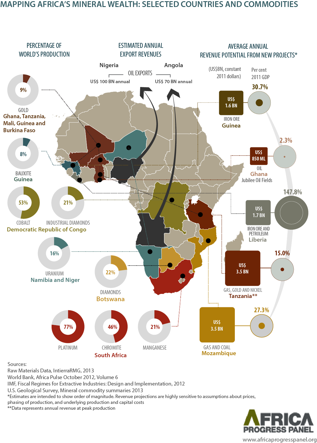 Natural Resources In South Africa Gold