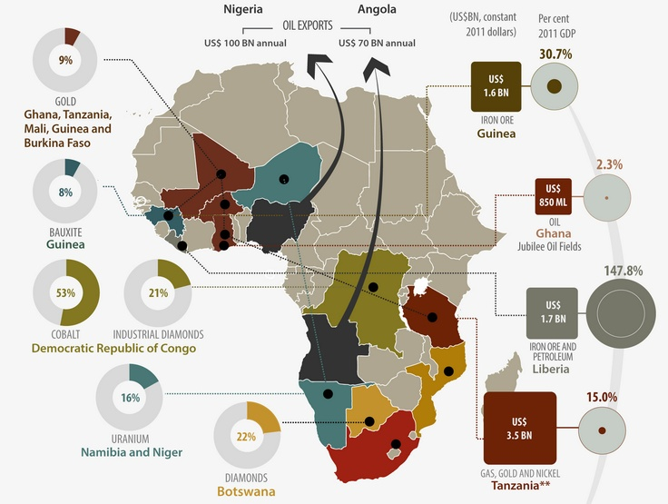 Africans Are Robbed of Benefits of Mineral Wealth | Chege Publishing